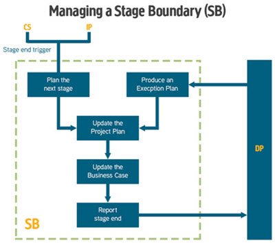 Managing stage boundaries