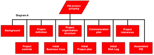Product-based planning